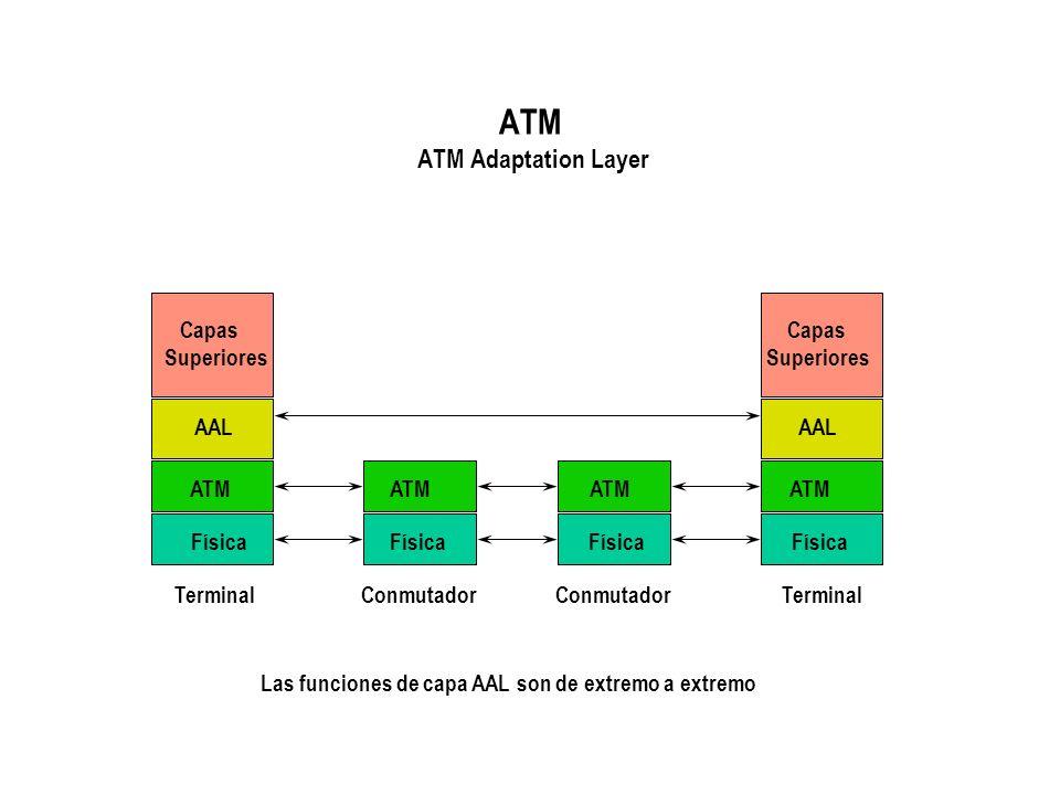 ATM ATM Adaptation Layer Capas Capas Superiores Superiores AAL AAL ATM ATM ATM ATM Física Física Física Física Terminal Conmutador Conmutador Terminal