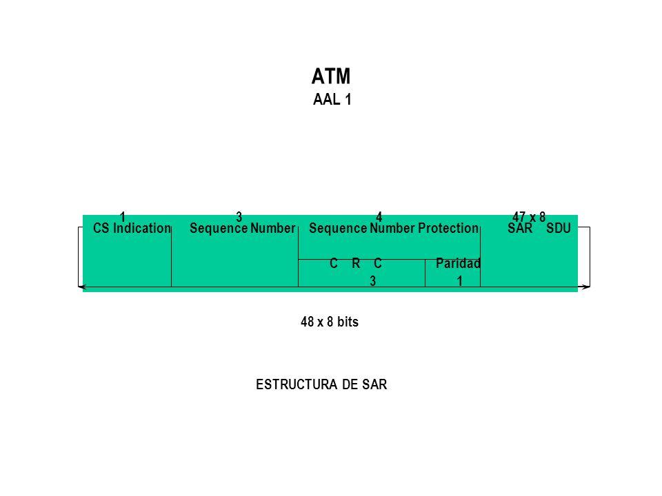 ATM AAL 1 CS Indication Sequence Number Sequence Number Protection SAR SDU C R C Paridad 3 1 1 3 4 47 x 8 ESTRUCTURA DE SAR 48 x 8 bits