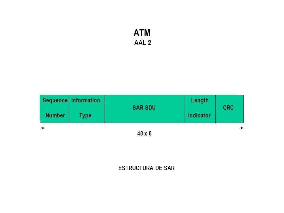 ATM AAL 2 ESTRUCTURA DE SAR Sequence Information Length SAR SDU CRC Number Type Indicator 48 x 8