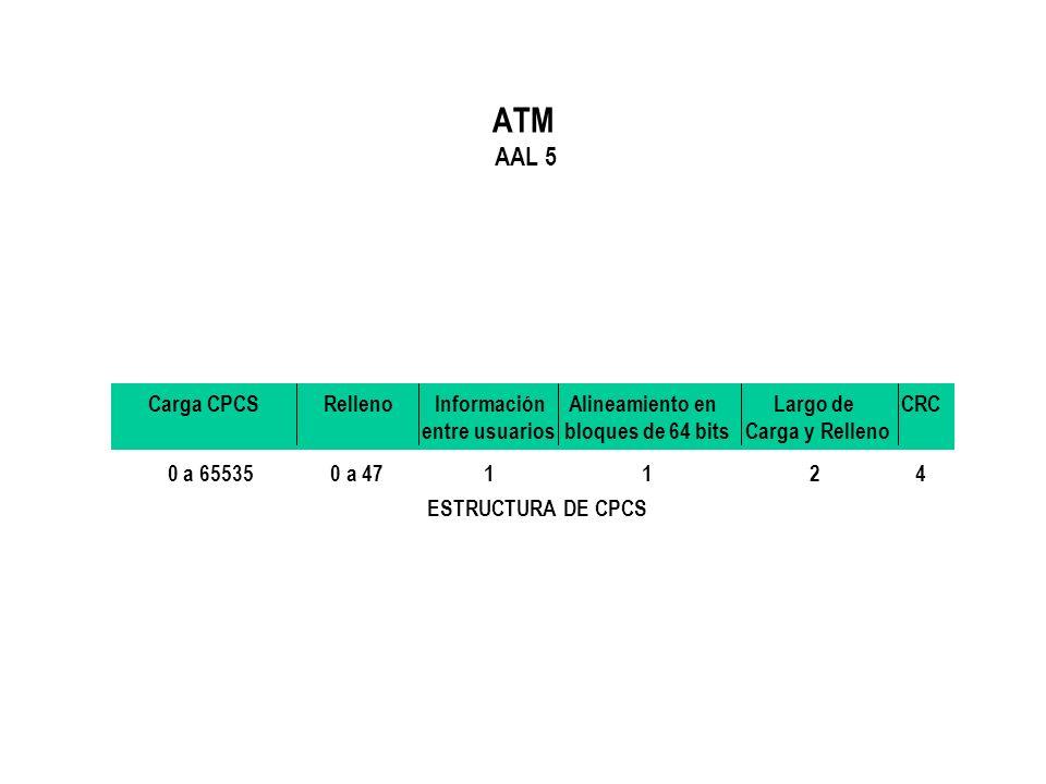 ATM AAL 5 Carga CPCS Relleno Información Alineamiento en Largo de CRC entre usuarios bloques de 64 bits Carga y Relleno 0 a 65535 0 a 47 1 1 2 4 ESTRU