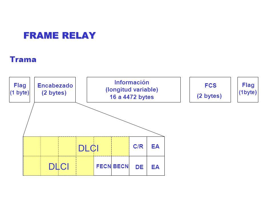 FRAME RELAY DLCI FCS (2 bytes) Encabezado (2 bytes) Información (longitud variable) 16 a 4472 bytes Flag (1 byte) Flag (1byte ) C/R DE FECNBECN EA Tra