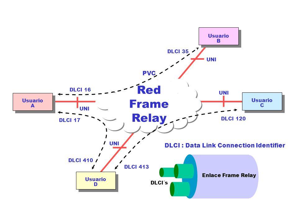 DLCI : Data Link Connection Identifier Red Frame Relay Usuario A Usuario C Usuario B Usuario D DLCI 16 DLCI 35 DLCI 17 DLCI 410 DLCI 413 DLCI 120 UNI