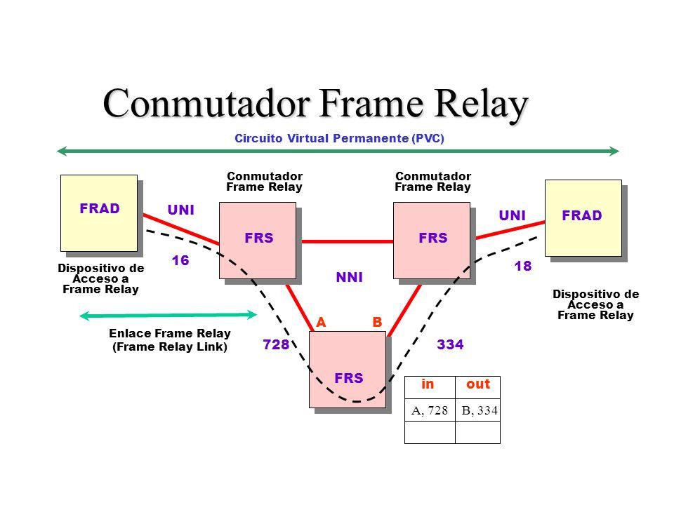 Conmutador Frame Relay Dispositivo de Acceso a Frame Relay Conmutador Frame Relay Dispositivo de Acceso a Frame Relay Enlace Frame Relay (Frame Relay