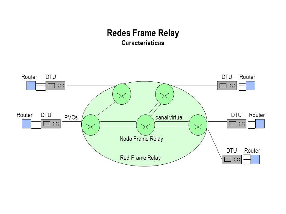 Redes Frame Relay Características Red Frame Relay Nodo Frame Relay canal virtual Router DTU DTU RouterRouter DTU DTU Router PVCs