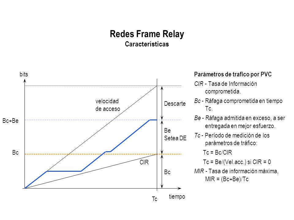 Redes Frame Relay Características velocidad de acceso CIR Be Setea DE Bc Descarte tiempo Tc bits Bc Bc+Be Parámetros de trafico por PVC CIR - Tasa de