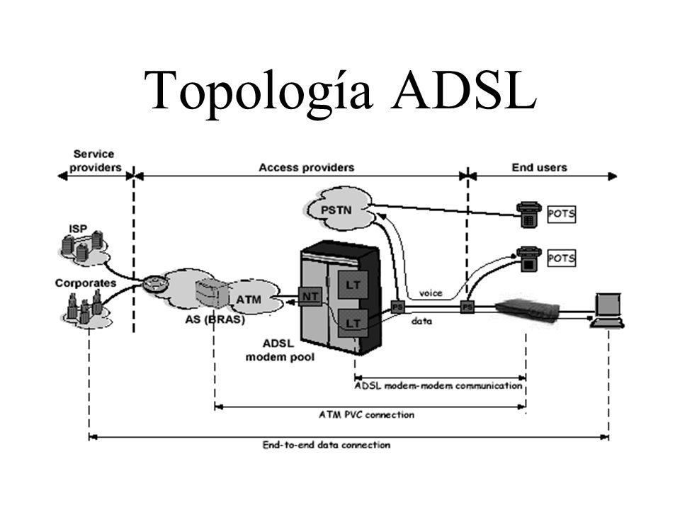 Topología ADSL