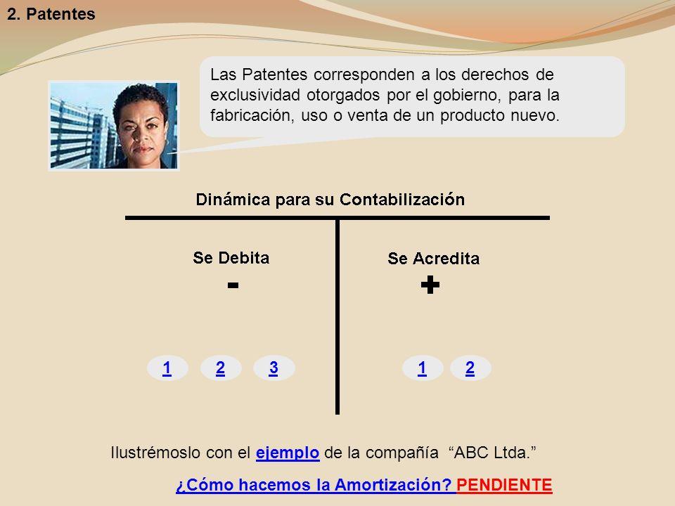 12312 ¿Cómo hacemos la Amortización? PENDIENTE 2. Patentes Ilustrémoslo con el ejemplo de la compañía ABC Ltda. Las Patentes corresponden a los derech