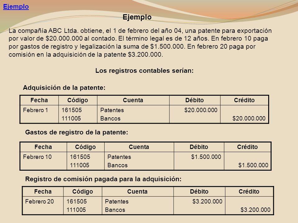 Ejemplo La compañía ABC Ltda. obtiene, el 1 de febrero del año 04, una patente para exportación por valor de $20.000.000 al contado. El término legal