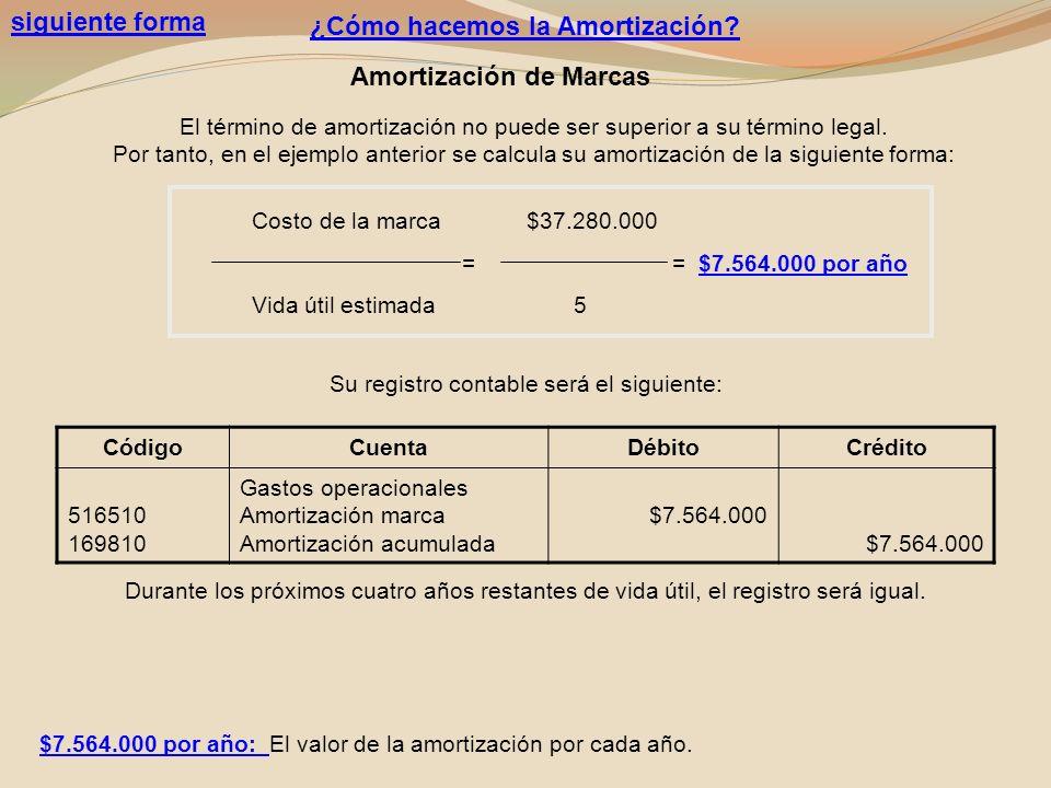 Costo de la marca $37.280.000 = = $7.564.000 por año Vida útil estimada 5 siguiente forma CódigoCuentaDébitoCrédito 516510 169810 Gastos operacionales