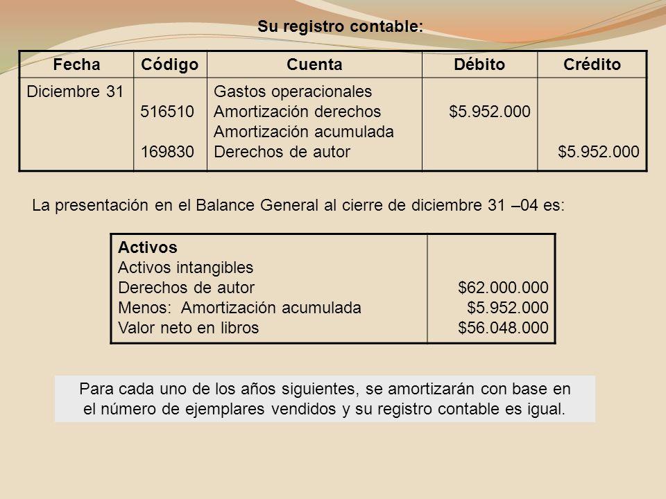 FechaCódigoCuentaDébitoCrédito Diciembre 31 516510 169830 Gastos operacionales Amortización derechos Amortización acumulada Derechos de autor $5.952.0