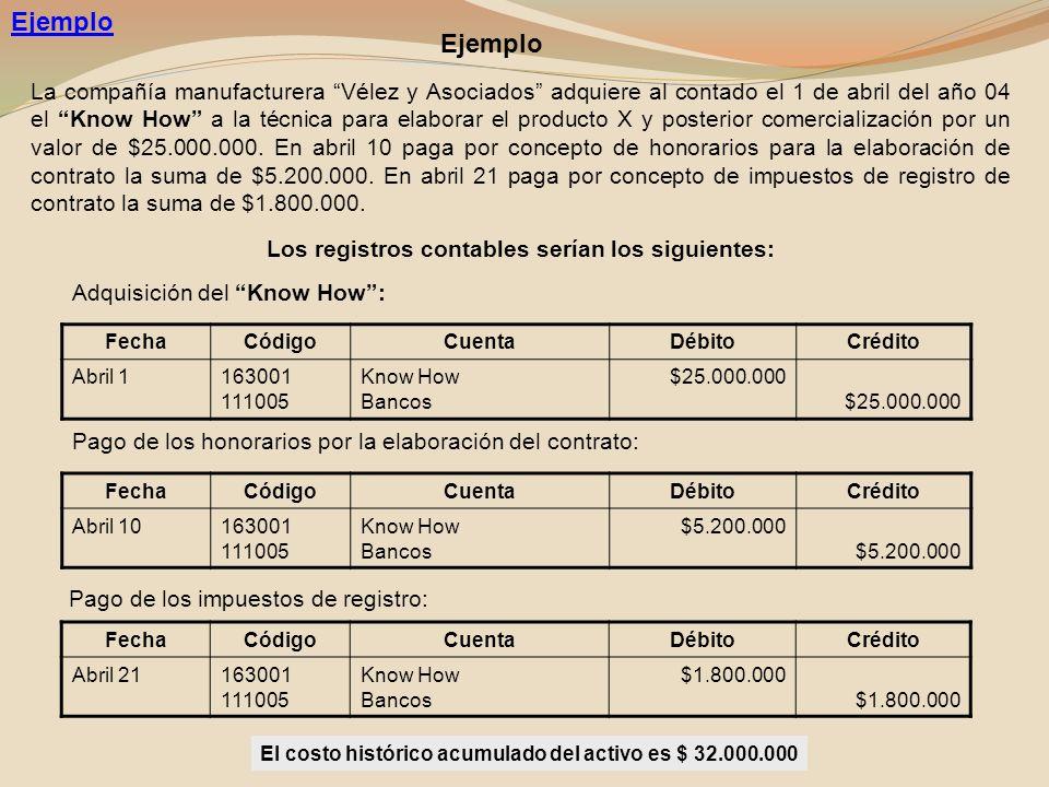 Ejemplo La compañía manufacturera Vélez y Asociados adquiere al contado el 1 de abril del año 04 el Know How a la técnica para elaborar el producto X