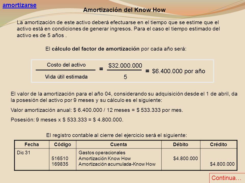 La amortización de este activo deberá efectuarse en el tiempo que se estime que el activo está en condiciones de generar ingresos. Para el caso el tie