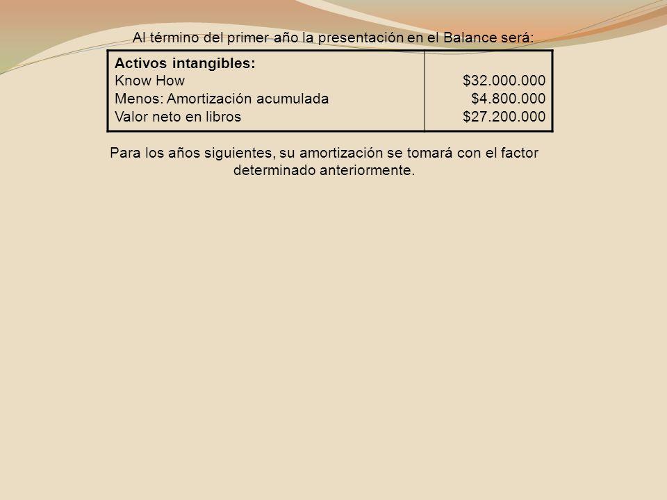 Al término del primer año la presentación en el Balance será: Activos intangibles: Know How Menos: Amortización acumulada Valor neto en libros $32.000