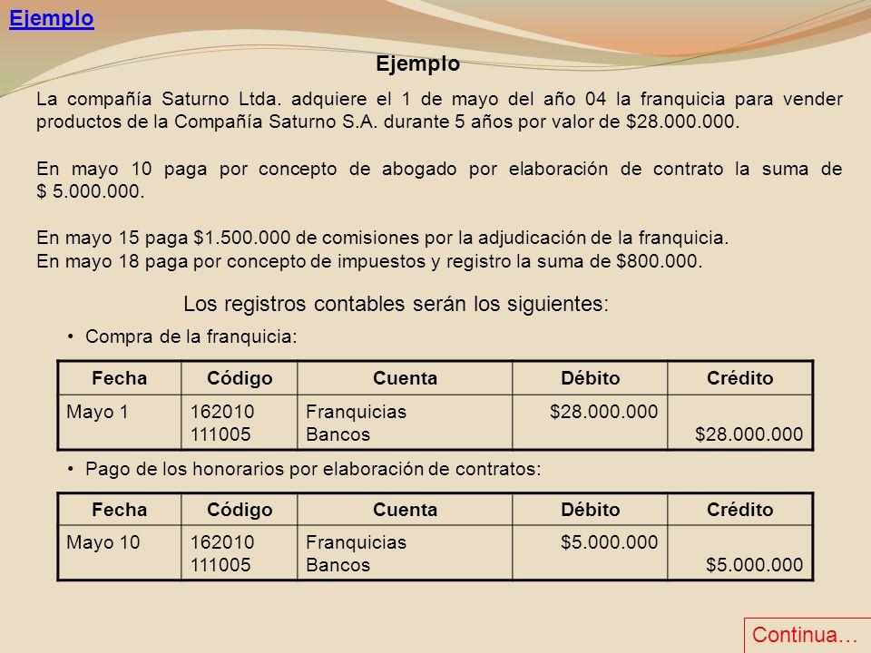 La compañía Saturno Ltda. adquiere el 1 de mayo del año 04 la franquicia para vender productos de la Compañía Saturno S.A. durante 5 años por valor de