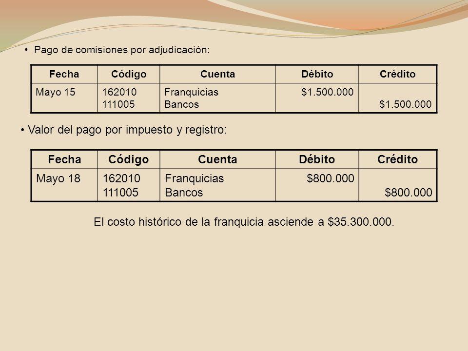 Valor del pago por impuesto y registro: FechaCódigoCuentaDébitoCrédito Mayo 18162010 111005 Franquicias Bancos $800.000 El costo histórico de la franq