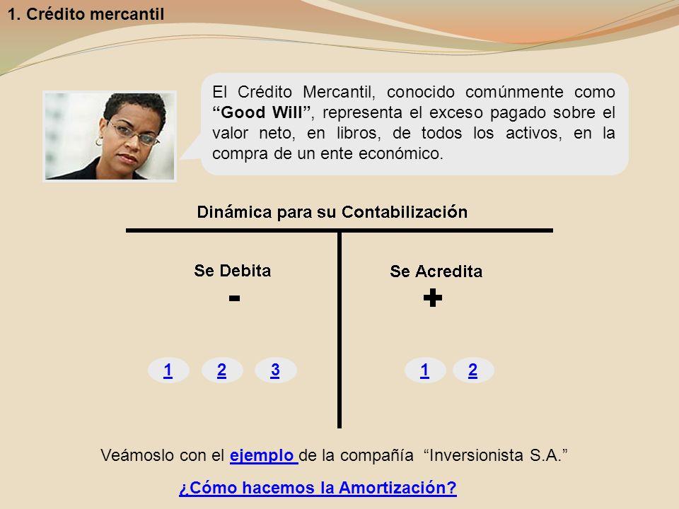 121 6.Concesiones y franquicias ¿Cómo hacemos la Amortización.