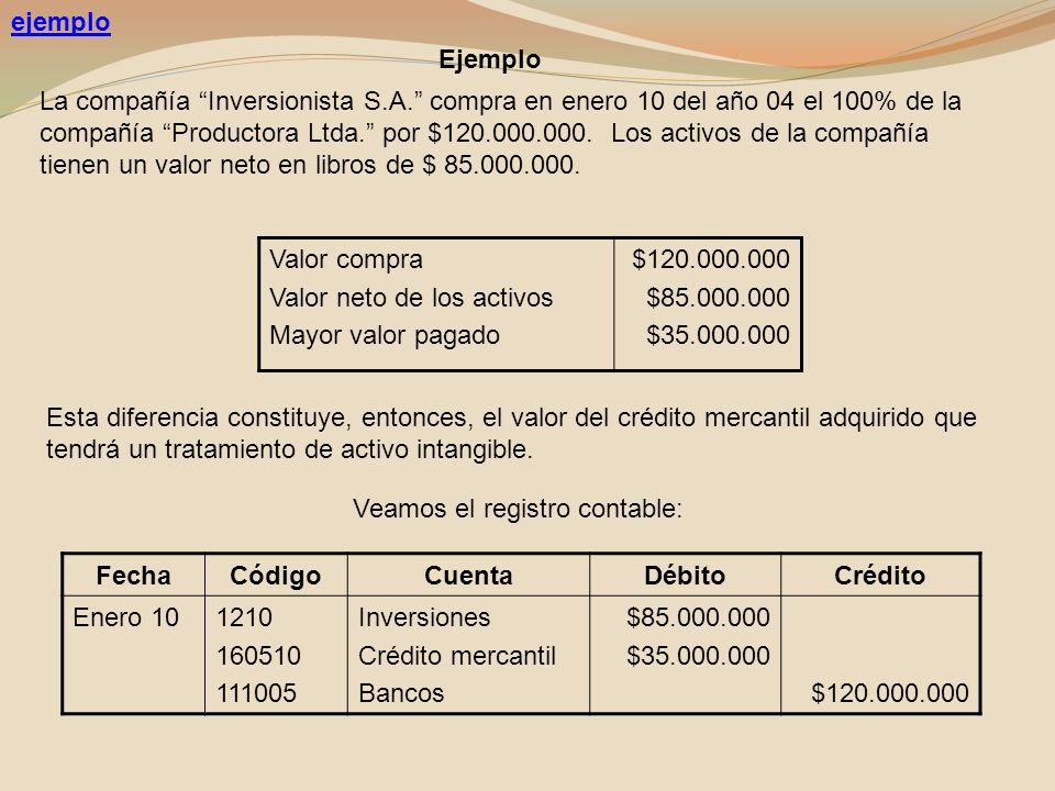 ejemplo La compañía Inversionista S.A. compra en enero 10 del año 04 el 100% de la compañía Productora Ltda. por $120.000.000. Los activos de la compa