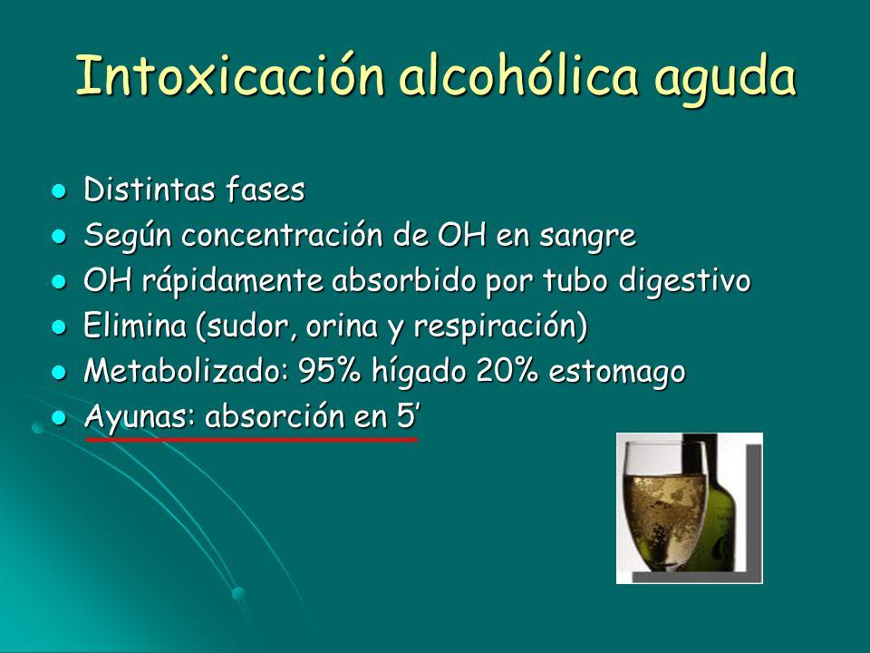 Intoxicación alcohólica aguda Distintas fases Distintas fases Según concentración de OH en sangre Según concentración de OH en sangre OH rápidamente a