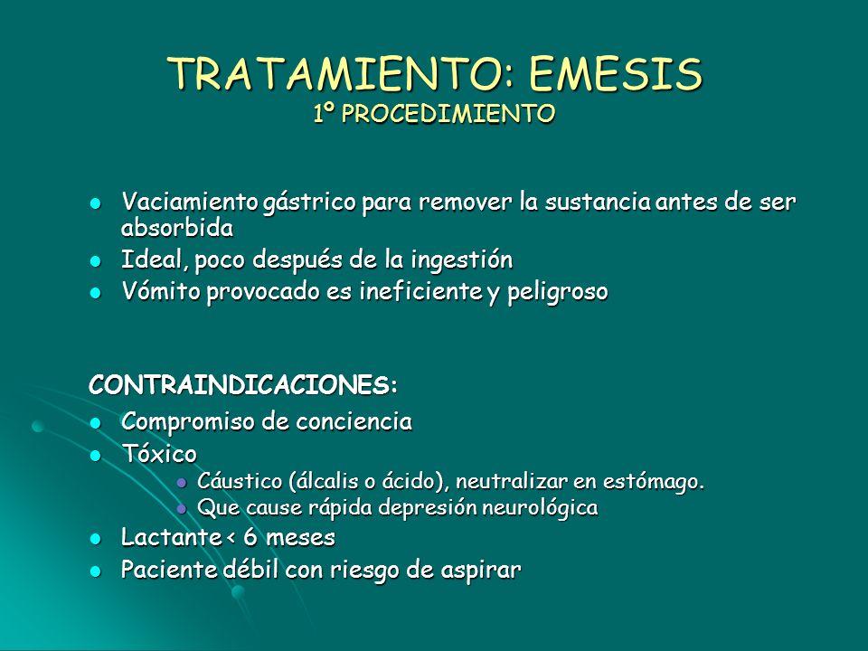 TRATAMIENTO: EMESIS 1º PROCEDIMIENTO Vaciamiento gástrico para remover la sustancia antes de ser absorbida Vaciamiento gástrico para remover la sustan