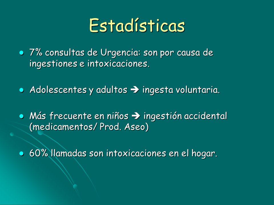 Estadísticas 7% consultas de Urgencia: son por causa de ingestiones e intoxicaciones. 7% consultas de Urgencia: son por causa de ingestiones e intoxic
