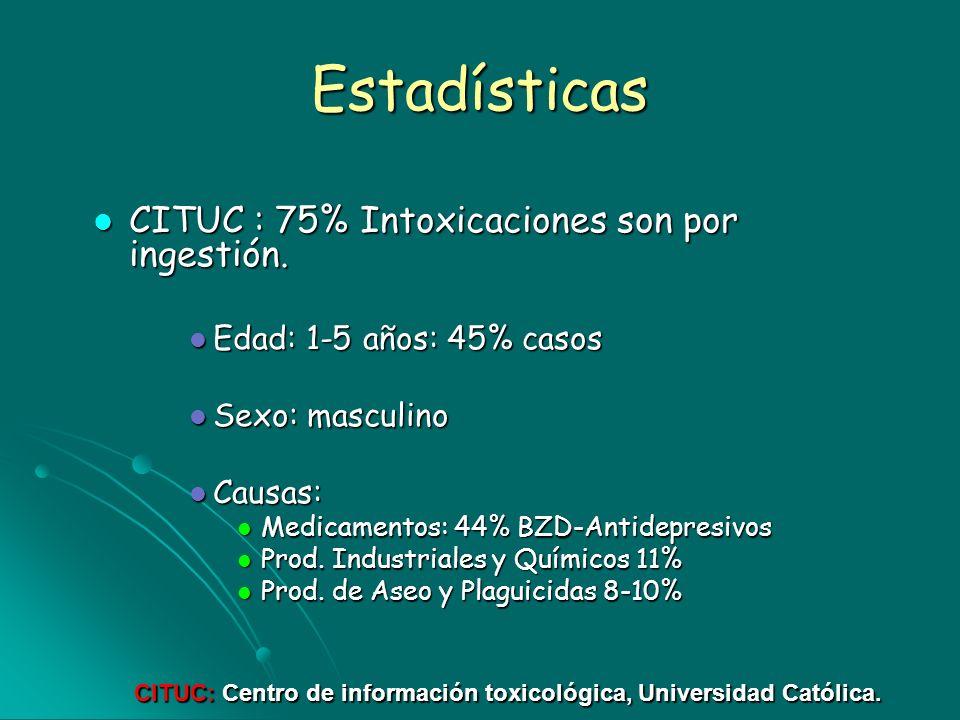 Estadísticas CITUC : 75% Intoxicaciones son por ingestión. CITUC : 75% Intoxicaciones son por ingestión. Edad: 1-5 años: 45% casos Edad: 1-5 años: 45%