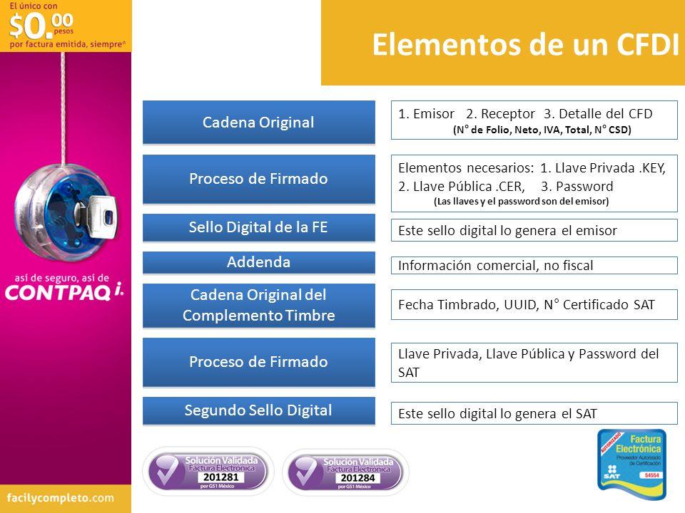 Cadena Original Proceso de Firmado Sello Digital de la FE Addenda 1. Emisor 2. Receptor 3. Detalle del CFD (N° de Folio, Neto, IVA, Total, N° CSD) Ele