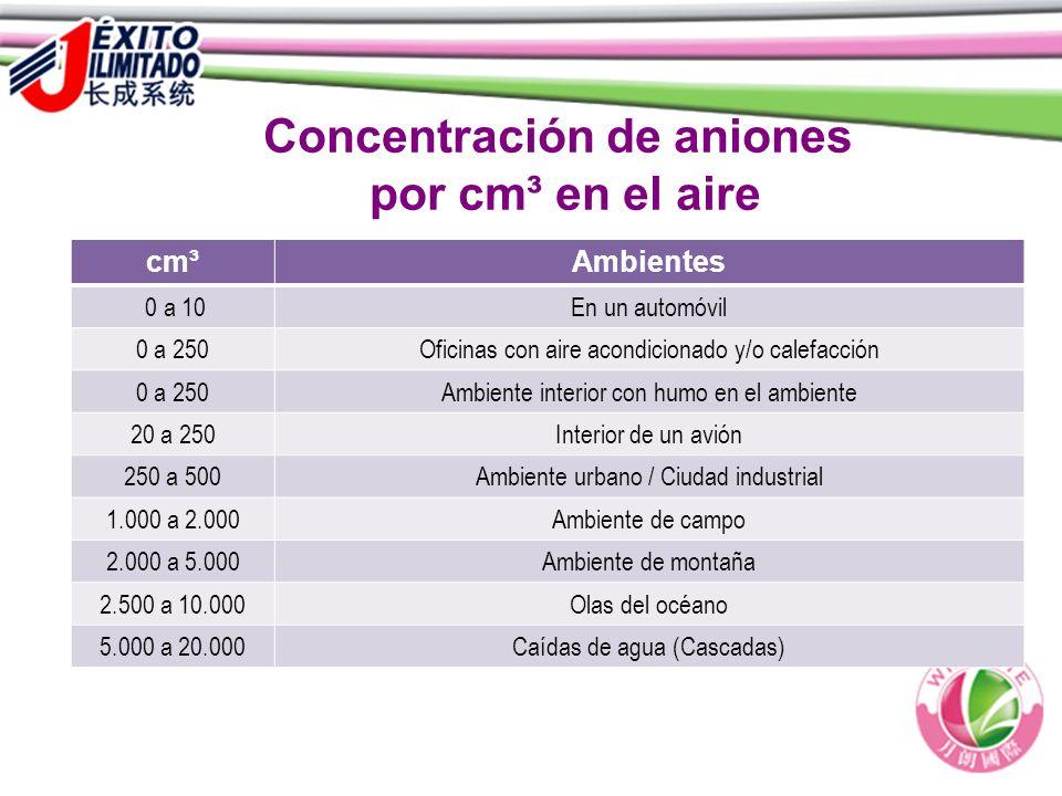 Concentración de aniones por cm³ en el aire cm³Ambientes 0 a 10En un automóvil 0 a 250Oficinas con aire acondicionado y/o calefacción 0 a 250Ambiente