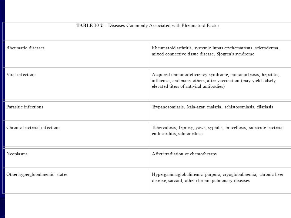TABLE 10-2 -- Diseases Commonly Associated with Rheumatoid Factor Rheumatic diseasesRheumatoid arthritis, systemic lupus erythematosus, scleroderma, m