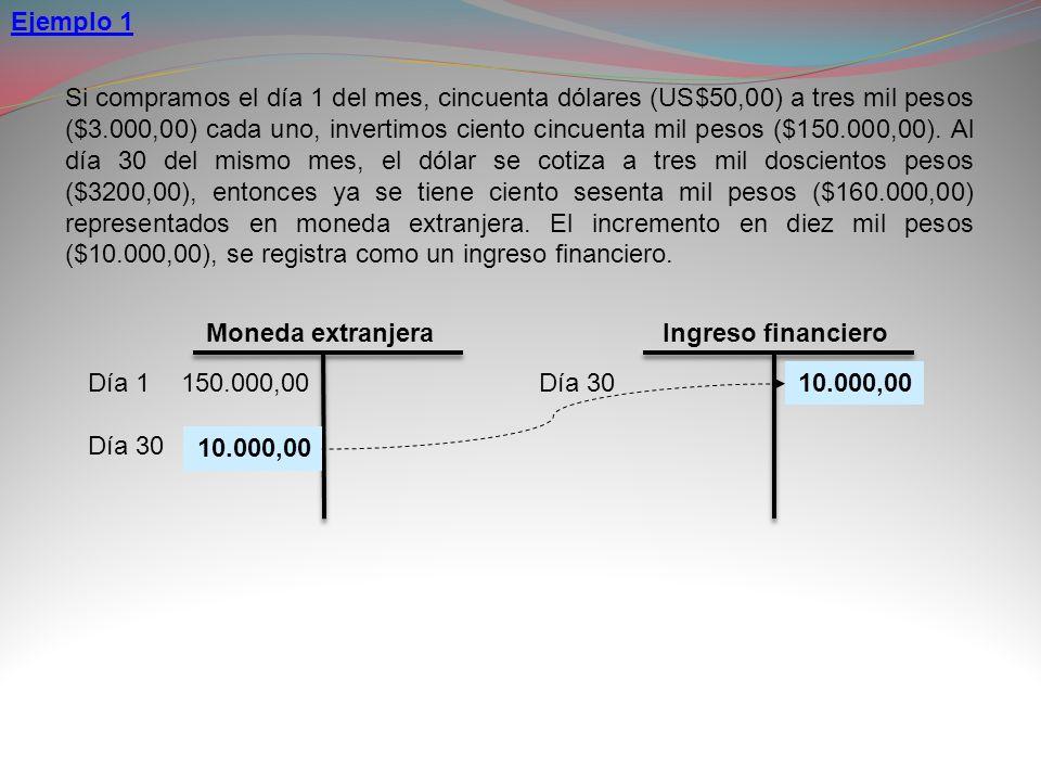 Si compramos el día 1 del mes, cincuenta dólares (US$50,00) a tres mil pesos ($3.000,00) cada uno, invertimos ciento cincuenta mil pesos ($150.000,00)