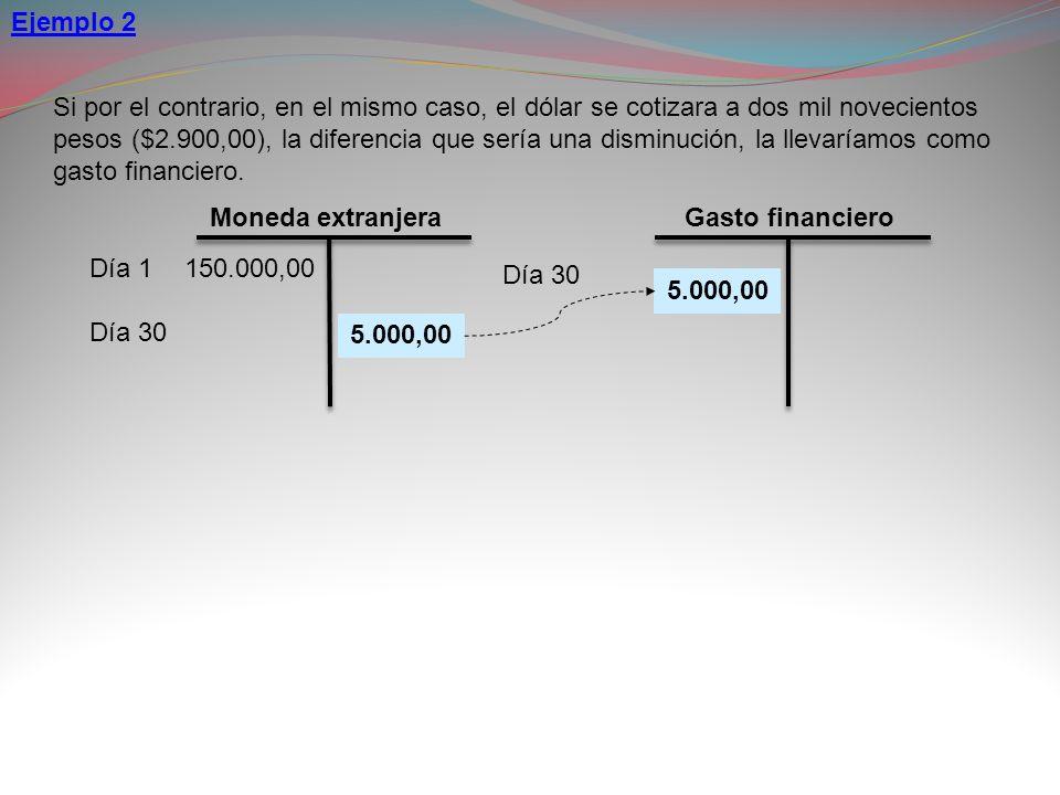 Moneda extranjera Día 1 Día 30 150.000,00 Gasto financiero Día 30 5.000,00 Si por el contrario, en el mismo caso, el dólar se cotizara a dos mil novec