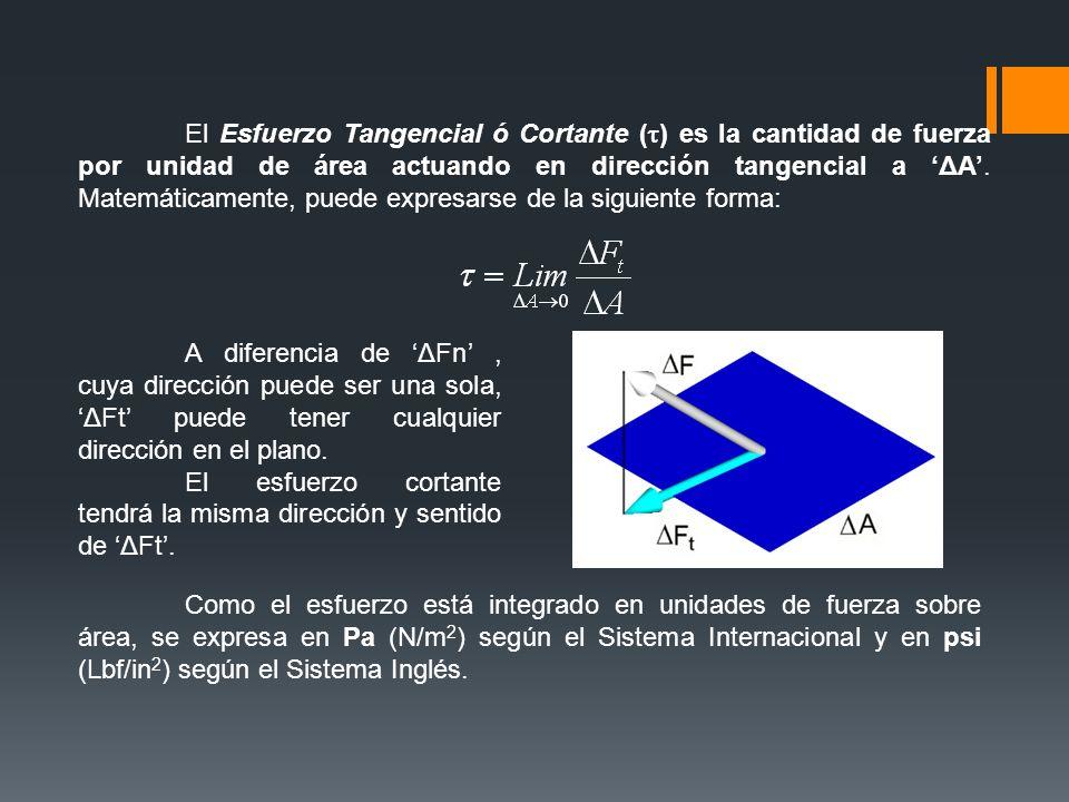 Como el esfuerzo está integrado en unidades de fuerza sobre área, se expresa en Pa (N/m 2 ) según el Sistema Internacional y en psi (Lbf/in 2 ) según