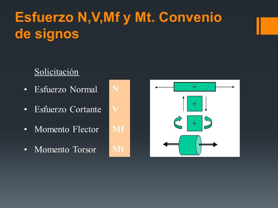 Esfuerzo N,V,Mf y Mt. Convenio de signos Solicitación Esfuerzo Normal Esfuerzo Cortante Momento Flector Momento Torsor N V Mf Mt