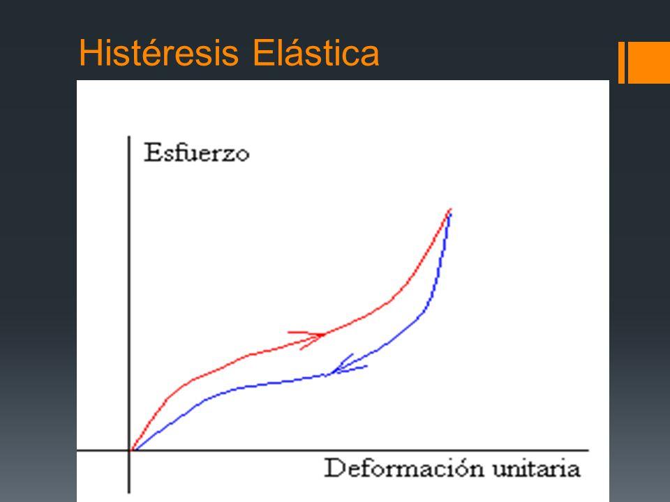 Histéresis Elástica