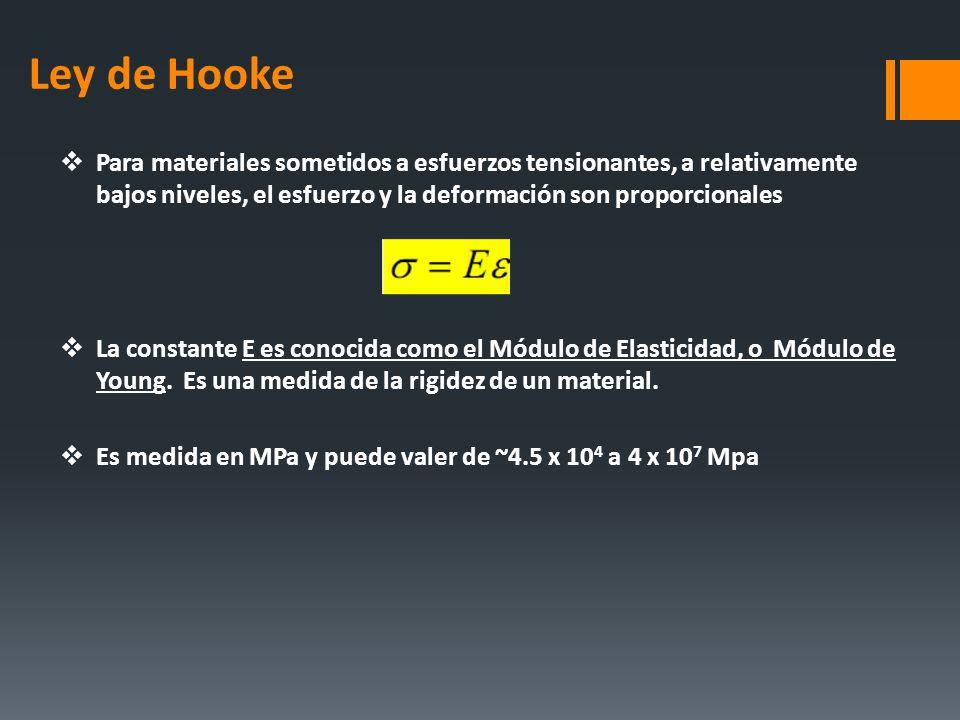 Ley de Hooke Para materiales sometidos a esfuerzos tensionantes, a relativamente bajos niveles, el esfuerzo y la deformación son proporcionales La con