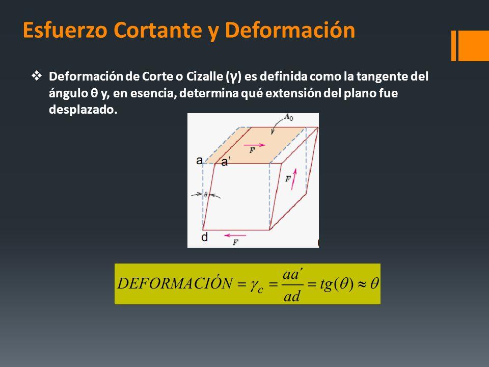 Esfuerzo Cortante y Deformación Deformación de Corte o Cizalle ( γ ) es definida como la tangente del ángulo θ y, en esencia, determina qué extensión