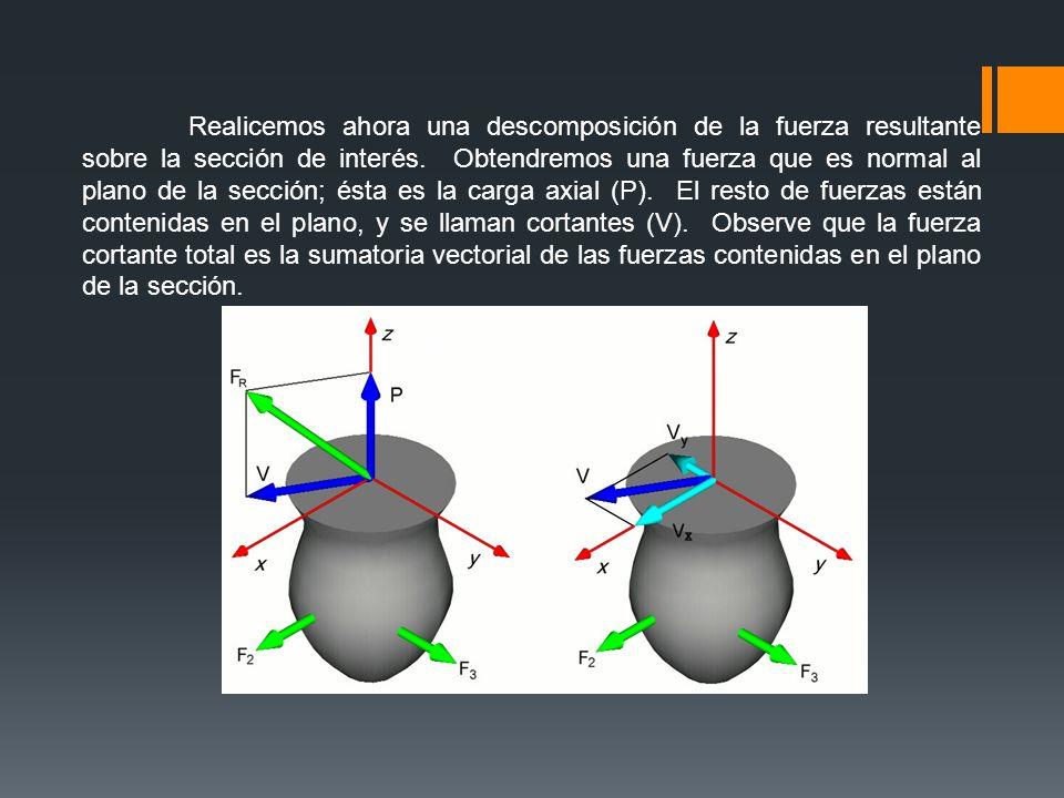 Fuerzas de Cizallamiento La fuerza se aplica perpendicular a la superficie del hueso.