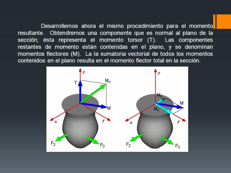 En resumen, podemos tener cuatro tipo de cargas sobre una sección transversal: - Carga Axial.