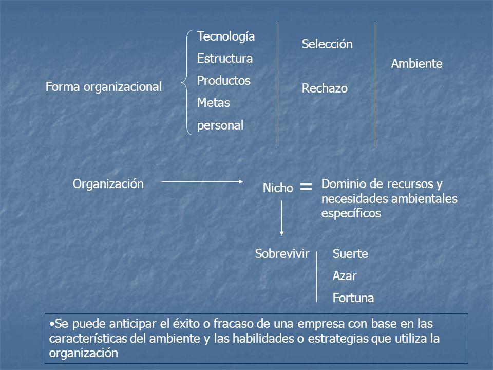 Forma organizacional Tecnología Estructura Productos Metas personal Selección Rechazo Ambiente Organización Nicho Dominio de recursos y necesidades am