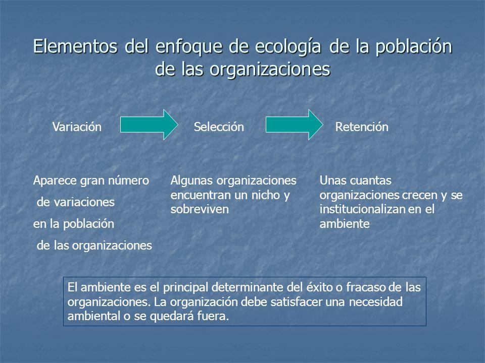 Elementos del enfoque de ecología de la población de las organizaciones VariaciónSelecciónRetención Aparece gran número de variaciones en la población