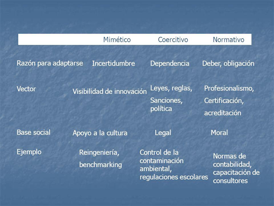 MiméticoCoercitivoNormativo Razón para adaptarse IncertidumbreDependenciaDeber, obligación Vector Base social Ejemplo Visibilidad de innovación Apoyo