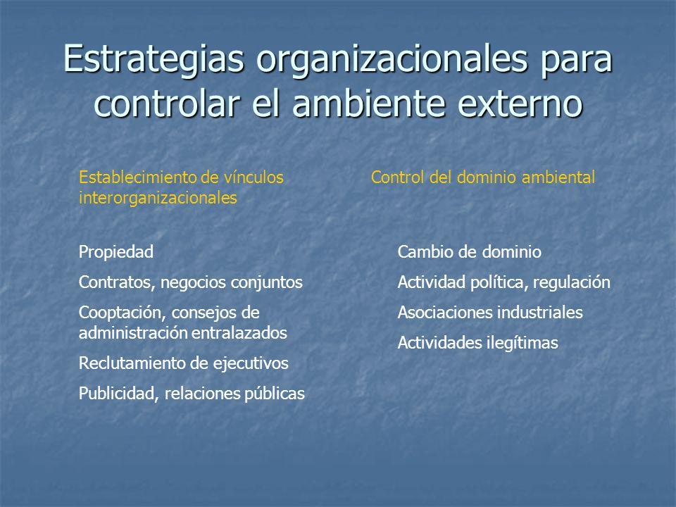 Estrategias organizacionales para controlar el ambiente externo Establecimiento de vínculos interorganizacionales Control del dominio ambiental Propie