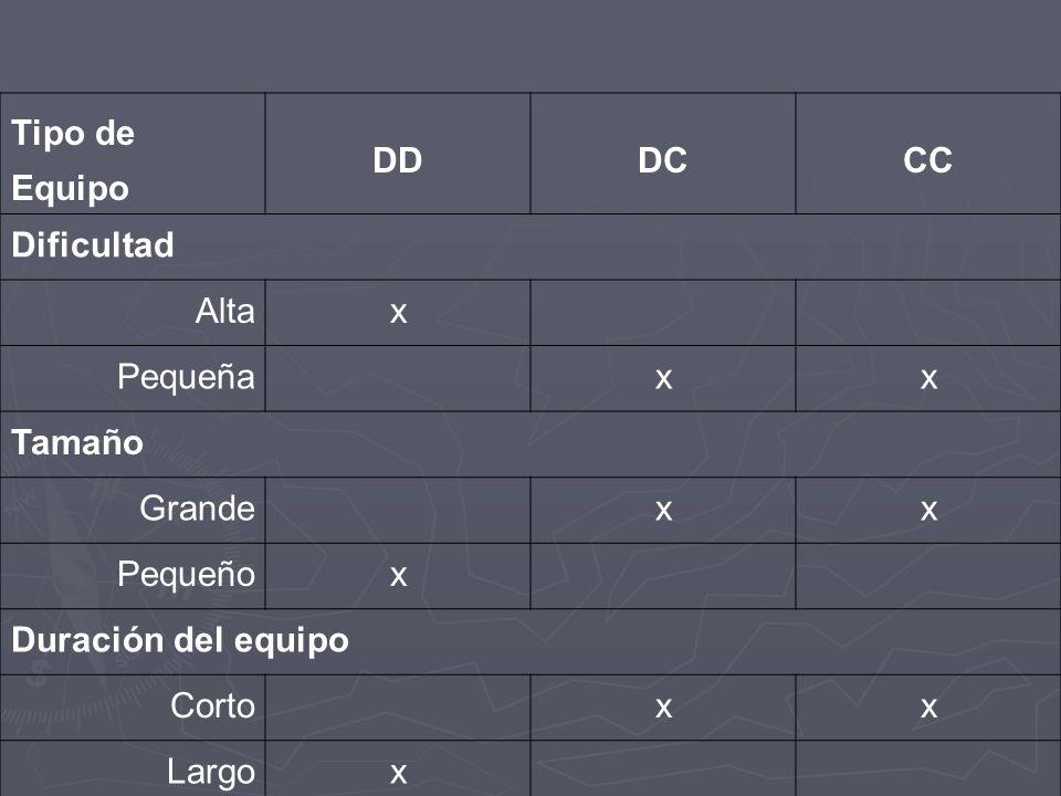 Tipo de Equipo DDDCCC Dificultad Altax Pequeña xx Tamaño Grande xx Pequeñox Duración del equipo Corto xx Largox