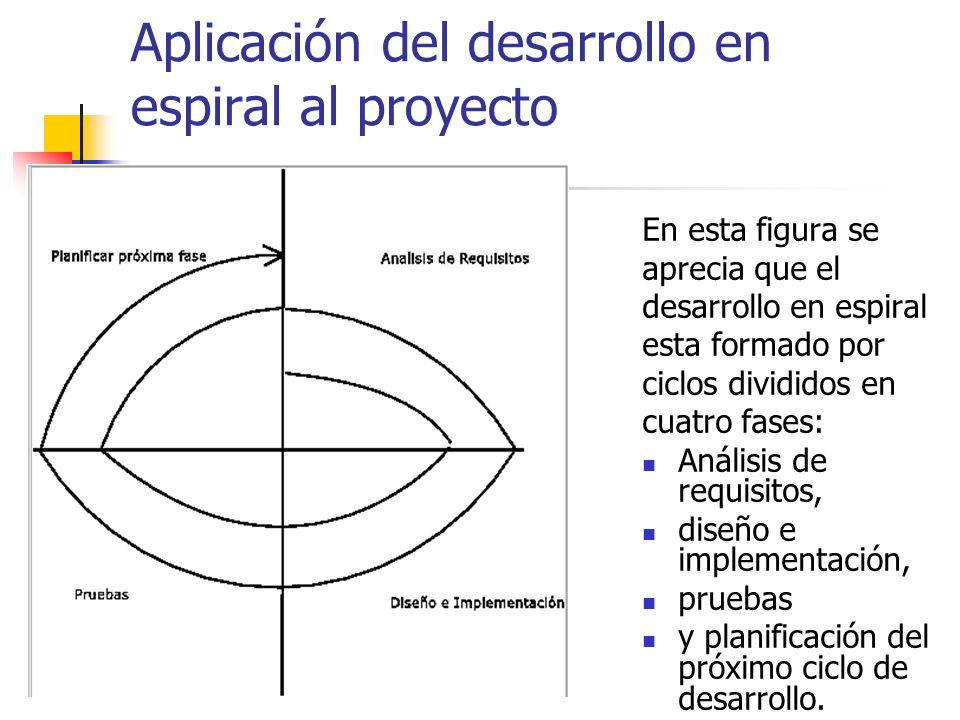Aplicación del desarrollo en espiral al proyecto En esta figura se aprecia que el desarrollo en espiral esta formado por ciclos divididos en cuatro fa