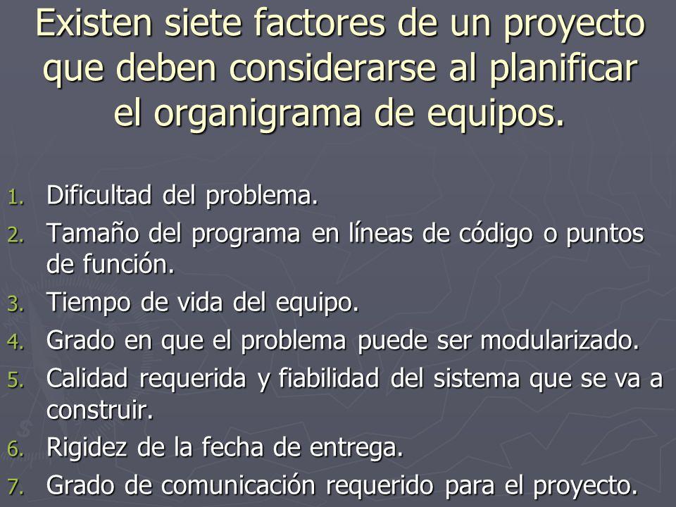 Existen siete factores de un proyecto que deben considerarse al planificar el organigrama de equipos. 1. Dificultad del problema. 2. Tamaño del progra