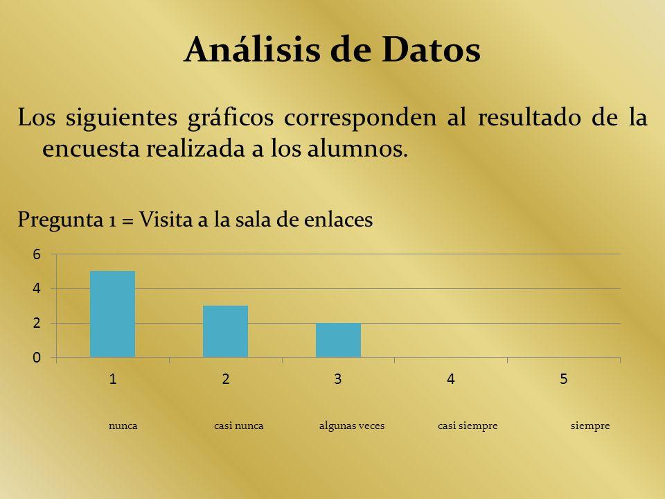 Análisis de Datos Los siguientes gráficos corresponden al resultado de la encuesta realizada a los alumnos. Pregunta 1 = Visita a la sala de enlaces n
