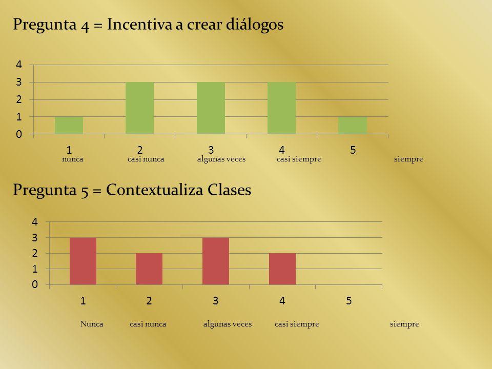 Pregunta 4 = Incentiva a crear diálogos nunca casi nunca algunas veces casi siempre siempre Pregunta 5 = Contextualiza Clases Nunca casi nunca algunas