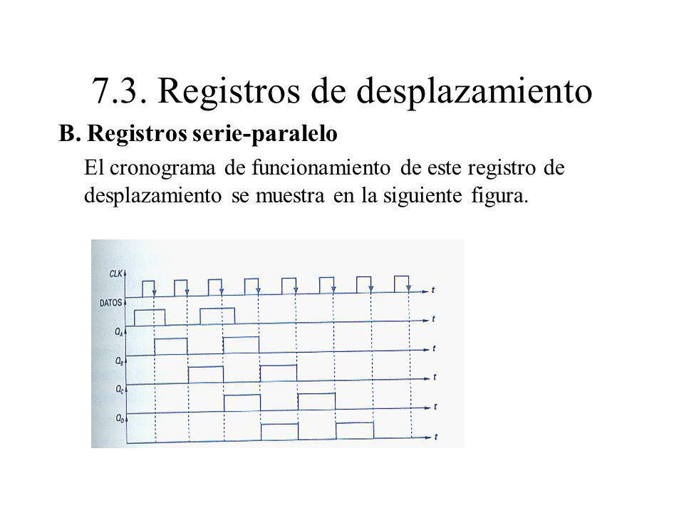 B. Registros serie-paralelo El cronograma de funcionamiento de este registro de desplazamiento se muestra en la siguiente figura. 7.3. Registros de de