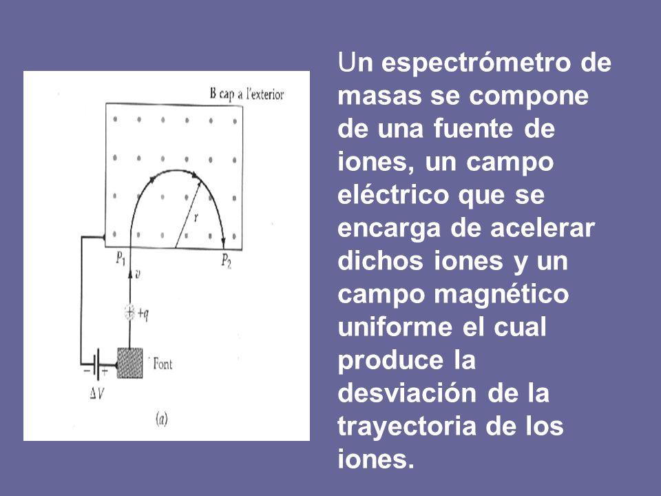Un espectrómetro de masas se compone de una fuente de iones, un campo eléctrico que se encarga de acelerar dichos iones y un campo magnético uniforme