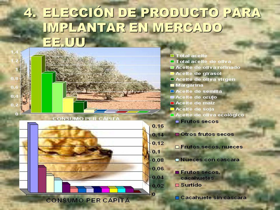 4.ELECCIÓN DE PRODUCTO PARA IMPLANTAR EN MERCADO EE.UU