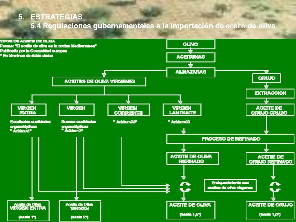 5. ESTRATEGIAS 5.4 Regulaciones gubernamentales a la importación de aceite de oliva
